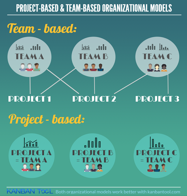 Project Based and Team Based Organizational Models Kanban Tool
