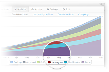 Kanban analytics and metrics