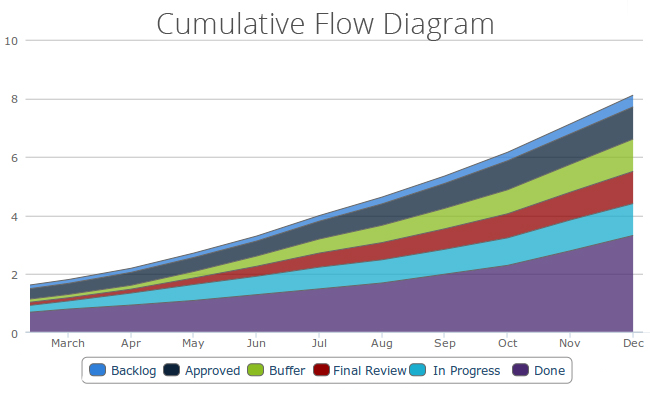 Cumulative Flow Diagram by Kanban Tool