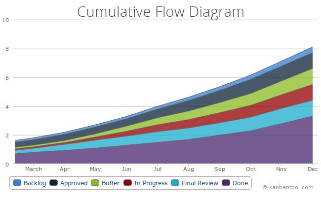 Explaining Cumulative Flow Diagrams | Kanban Library