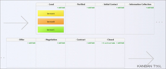 The case of a Time driven online Kanban board