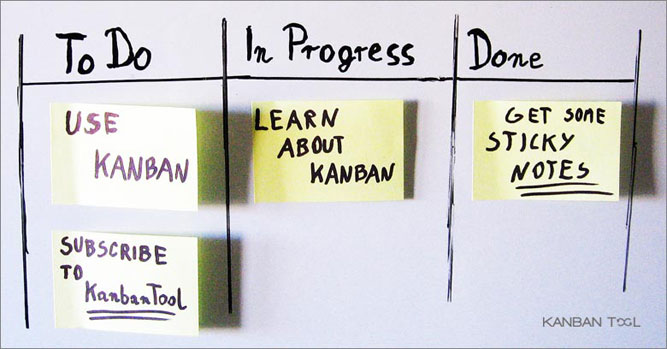 The example of a Personal Kanban board