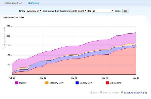 Kanban Tool CSV export for cumulative flow