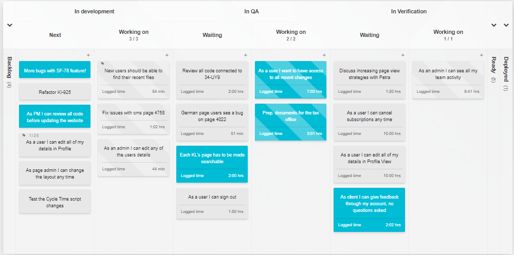 A Kanban Tool board visualizing the process and time worked on tasks for all stakeholders