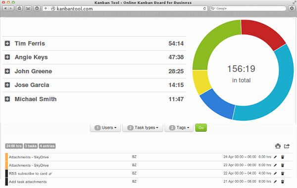 kanban tool time tracking