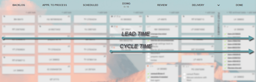 Kanban Cycle vs Lead Time