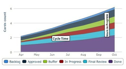 Cumulative Flow Diagram with Kanban Tool