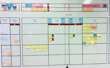 A Scrum Board
