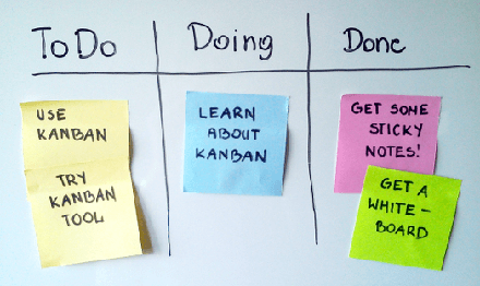 Visual Management Kanban