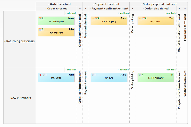 Kanban board for managing online store sales process