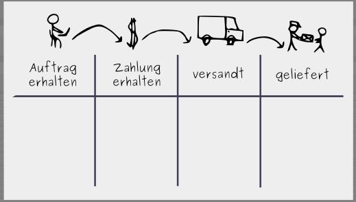 Aufbau eines Kanban-Boards:  Schritt 1 - Workflow visualisieren
