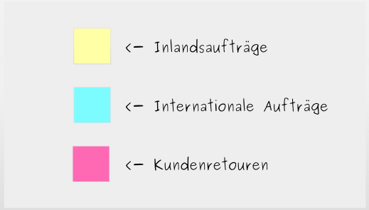 Aufbau eines Kanban-Boards:  Schritt 2 - Arbeitsaufgaben identifizieren