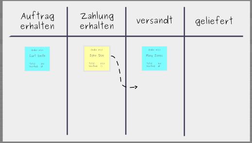 Aufbau eines Kanban-Boards: Schritt 4 - Kanban-Workflow