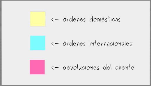 Construyendo una Junta Kanban: Paso 2 - Identificar los tipos de trabajo