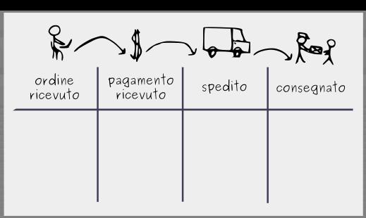 Realizzazione di un tabellone Kanban: Passaggio 1 – Visualizza il flusso di lavoro