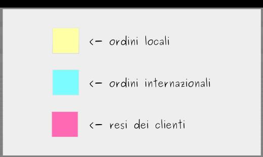 Realizzazione di un tabellone Kanban: Passaggio 2 – Identifica le tipologie di lavoro