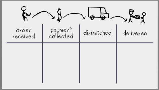 Tworzenie Tablicy Kanban: Krok 1 - Wizualizacja Procesu