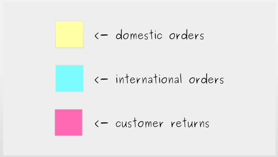 Building a Kanban Board: Step 2 - Identify types of work