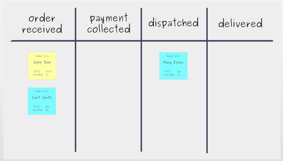 Building a Kanban Board: Step 3 - Put tasks on board
