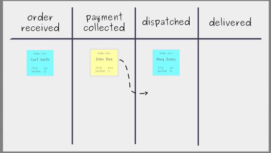 Building a Kanban Board: Step 4 - Kanban Workflow