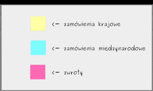 Tworzenie Tablicy Kanban: Krok 2 - Identyfikacja rodzajów zadań