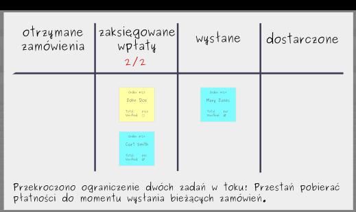 Tworzenie Tablicy Kanban: Krok 5 - Ograniczenie pracy w toku