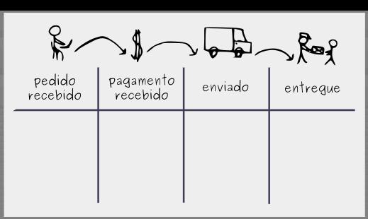 Construindo um Quadro Kanban: Passo 1 - Visualizar Fluxo de Trabalho