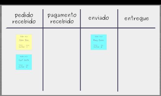 Construindo um Quadro Kanban: Passo 3 - Coloque as tarefas no quadro