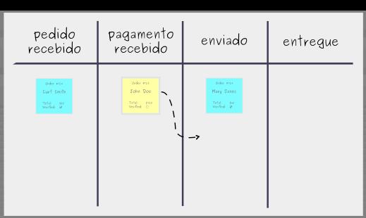 Construindo um Quadro Kanban Passo 4 - Fluxo de Trabalho Kanban