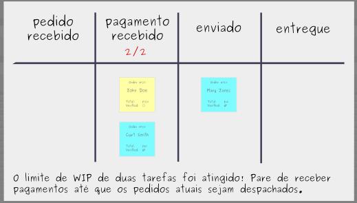 Construindo um Quadro Kanban: Passo 5 - Limite o WIP