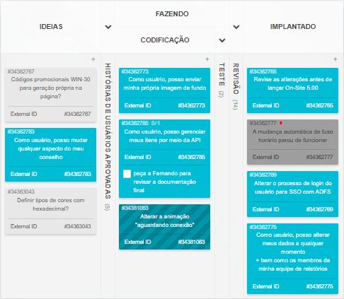 Quadro Kanban de desenvolvimento de software
