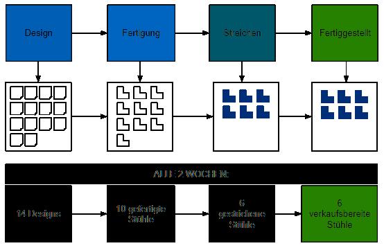 Beispiel für WIP-Begrenzungen