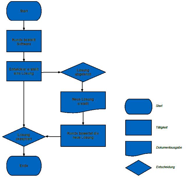 Einfaches Beispiel eines Flussdiagramms