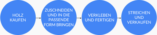 Veranschaulichung des Workflows - Beispiel