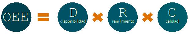 Cálculo de la OEE