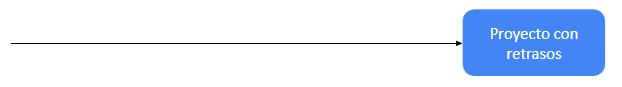 Diagrama de Cola de Pescado – La Cabeza