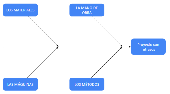 Diagrama de Cola de Pescado – Las Categorías