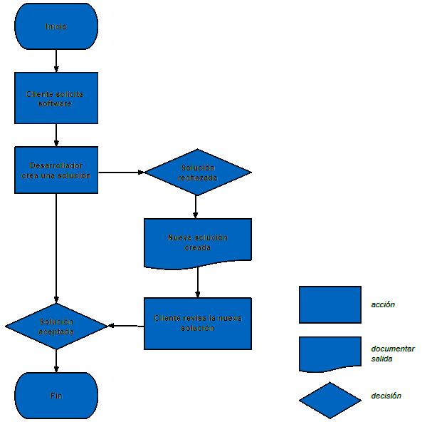 Diagramas de Flujo – Ejemplo Básico