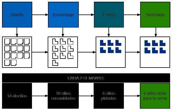 Ejemplo de Límites del Trabajo en Proceso
