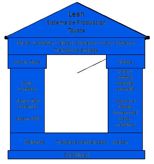 Fundamentos de la aplicación de Lean al Sistema de Producción de Toyota