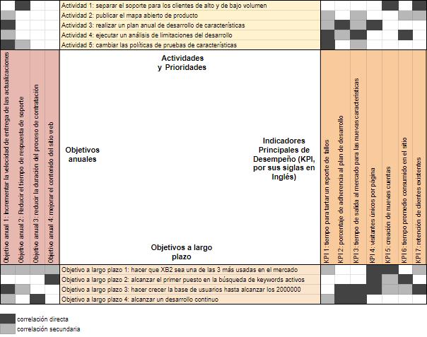 Matriz de Planificación Hoshin Kanri