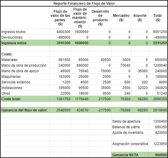 Reporte Financiero Lean