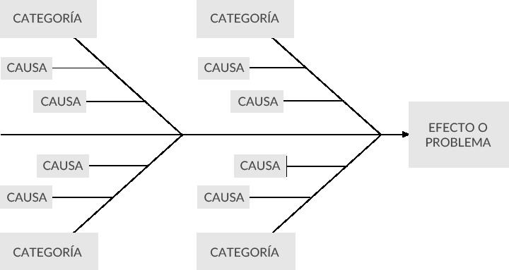 Un Diagrama de Cola de Pez para el Análisis de Causa Raíz