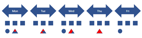 Heijunka example - leveled production