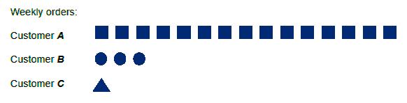 Heijunka example - orders
