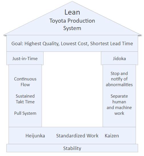 Lean TPS Fundamentals