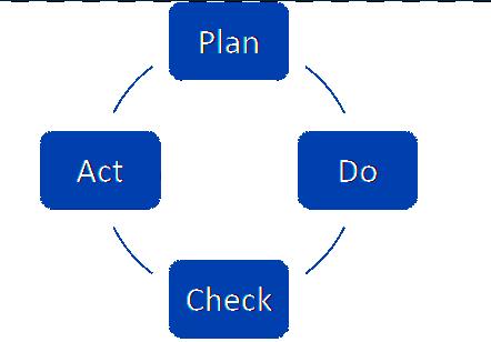 Lean Project Management Flow
