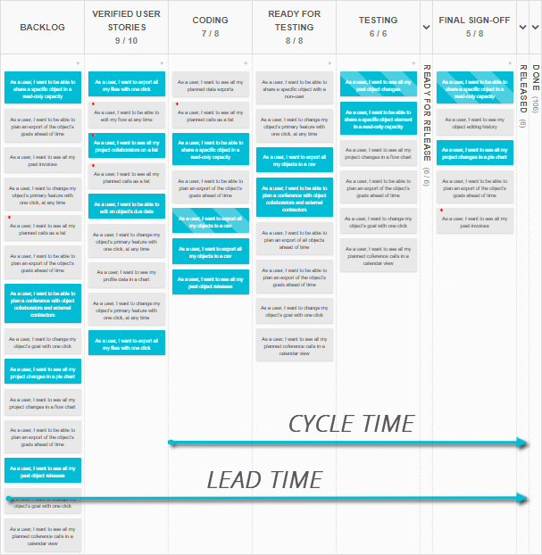 The Lead and Cycle times on Kanban Tool board