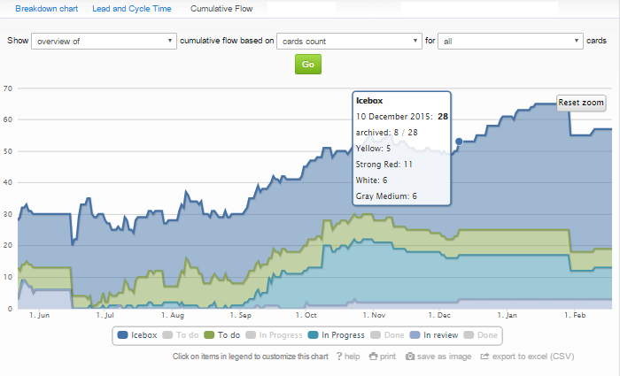 Cumulative Flow - a Custom View